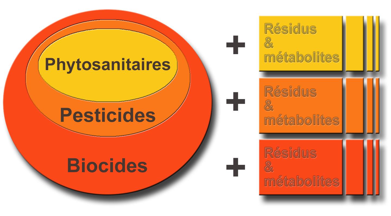 Geen nieuwe EU-aanvragen van wereldwijde biocidenbedrijven
